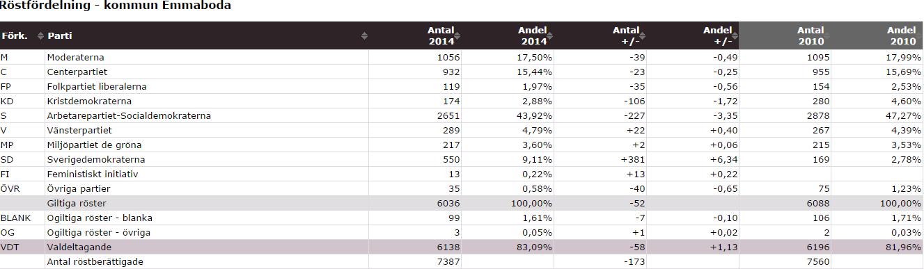 röstfördelning Emmaboda kommun