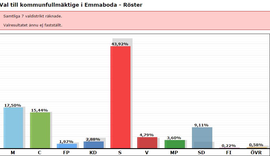 slutlig valresultat emmaboda kommunval